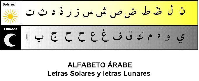 abecedario arabe con pronunciacion abecedario de arabe