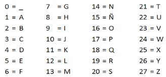 abecedario con sus numeros