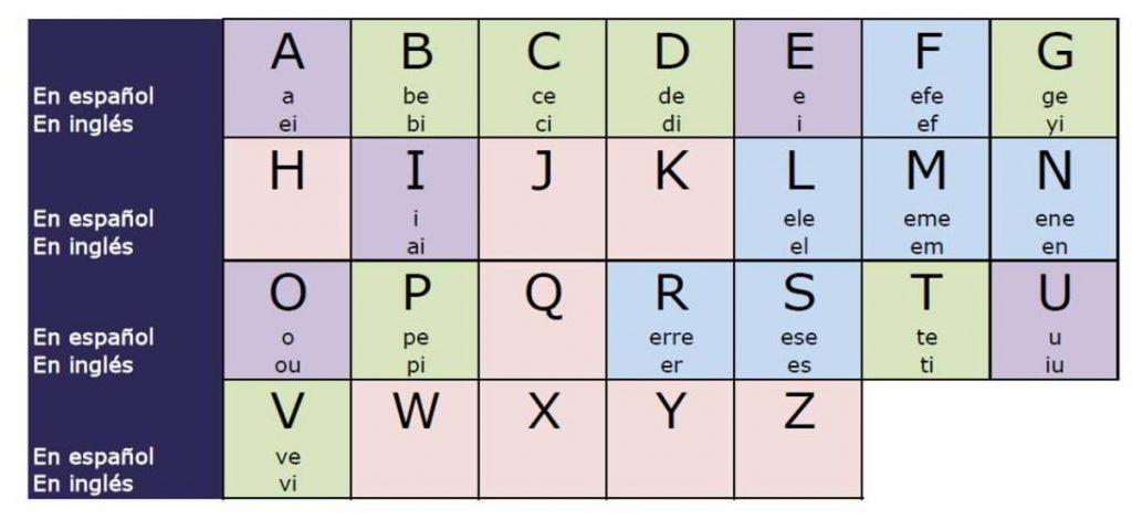 abecedario en ingles aprender