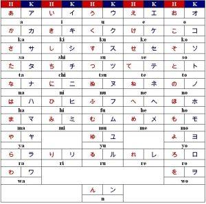 Abecedario en japonés
