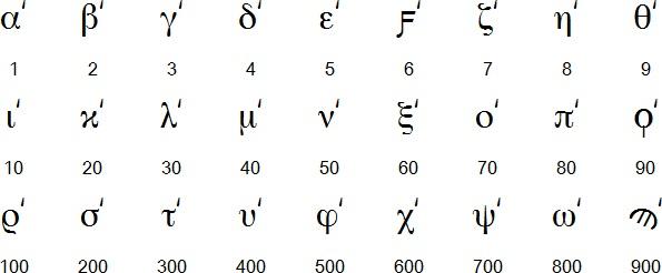 abecedario-griego-números