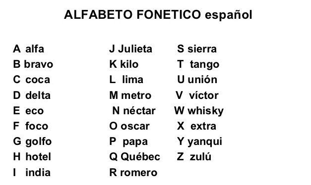 alfabeto radiofonico traductor