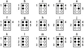 alfabeto braille letra a letra