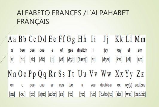 abecedario al frances