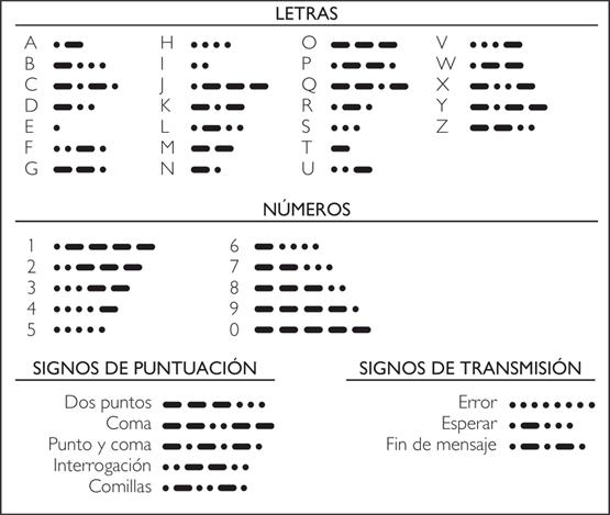 alfabeto radiofonico que significa