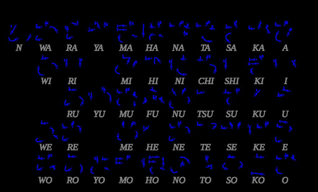 abecedario en letras japonesas